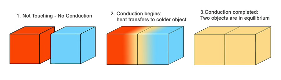 thermal-conduction-illustration